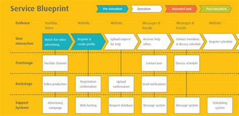 blueprint design app soothee service concept on scad portfolios