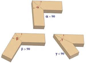 Cornice Cutting Construction Of A Miter Woodworking Joint