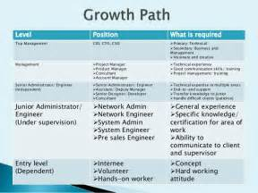 it career path maju april 2012