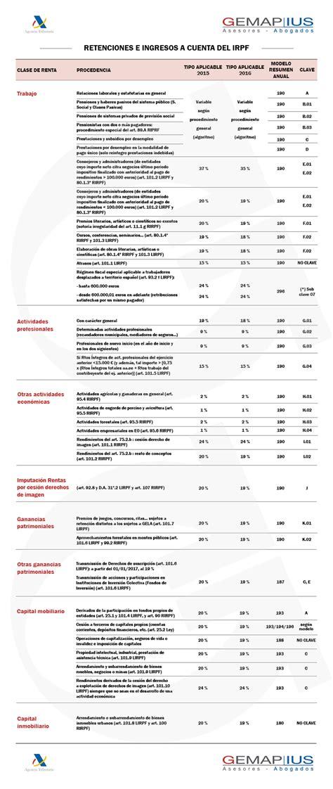 retenciones e ingresos a cuenta del irpf retenciones irpf 2015 y 2016 gemap ius