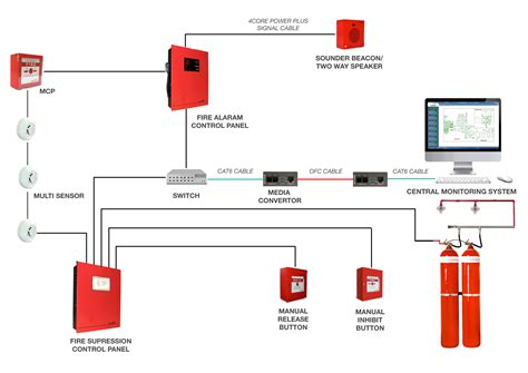 ip based alarm system