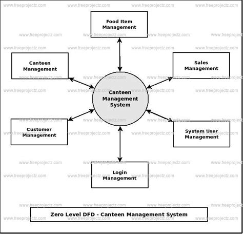 flowchart of library management system flowchart of library management system create a flowchart