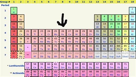Fe Periodic Table by Iron Isotopes