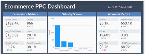 ecommerce dashboard template data studio revisited ppc