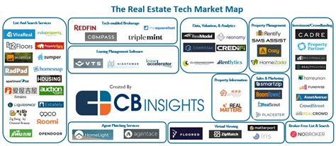 Apartment Management Software India 92 Market Maps Covering Fintech Cpg Auto Tech
