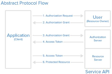 oauth 2 0 flow diagram an introduction to oauth 2 digitalocean