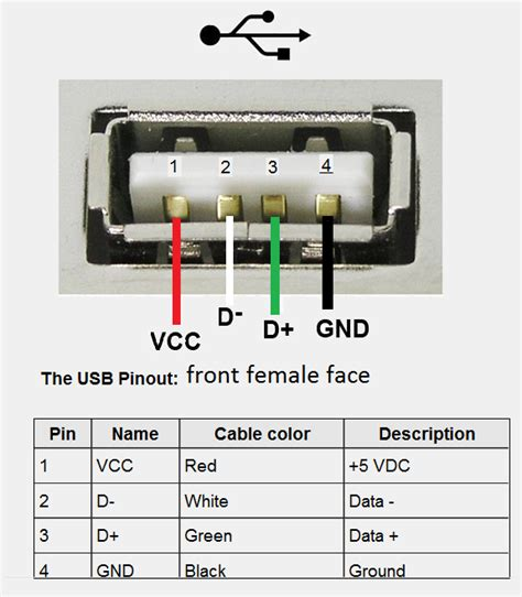 pin layout for usb check your front panel usb ports with multimeter