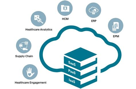 Onemed Health Care Products healthcare cloud industry oracle