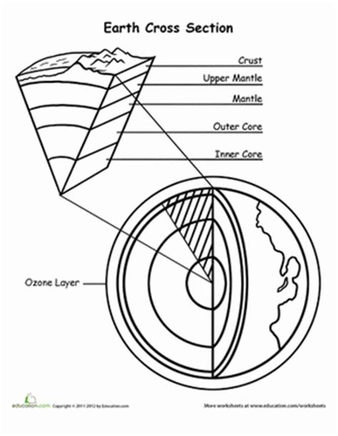 coloring pages of the earth s layers color the earth s layers worksheet education com