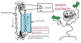 Infinity Energy Fluid Dynamics Quot Troll Physics Quot Buoyancy For Infinite