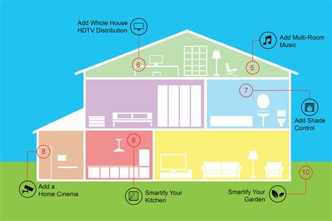 10 steps that will make your smart house controllable on a