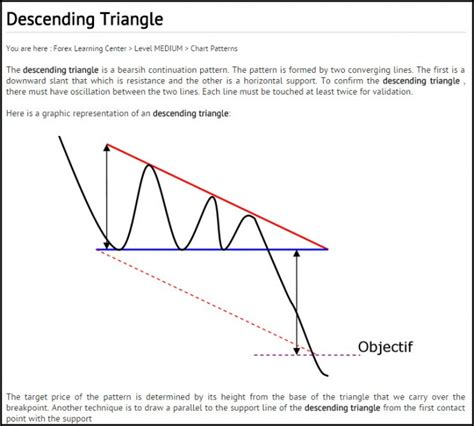 descending triangle pattern reversal us dollar forming a bearish triangle pattern