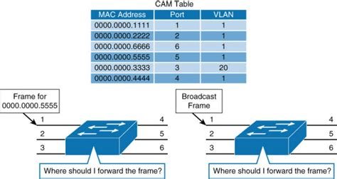 Part 3 Of 3 Switching To A Mac by Cisco Catalyst Switches For Cus Networks Nexus