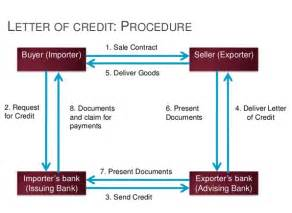 what is a letter of credit quora