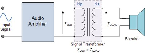 impedance transformer circuit maximum power transfer theorem in dc theory