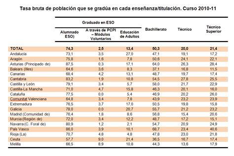 tabla de porcentajes ica tabla de porcentajes tabla de porcentajes related keywords