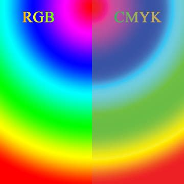best colorspace for printing color changes when using cmyk mode for gradient