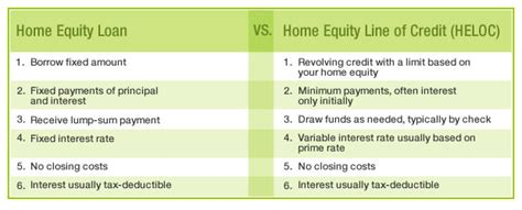 home equity loan vs home equity line of credit their