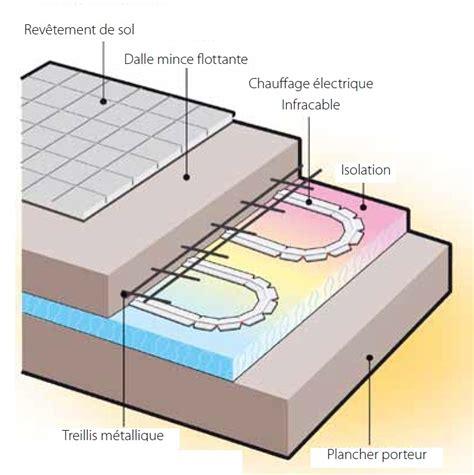 chauffage electrique au sol 3458 installation chauffage par le sol infracable deleage