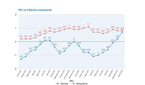 ipc enero 2016 en chile ipc enero 2015 ipc e ipca de octubre 2016 contin 250 a el