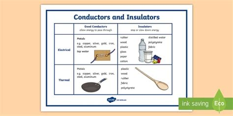 electrical conductors ks1 conductors and insulators display poster electrical conductor