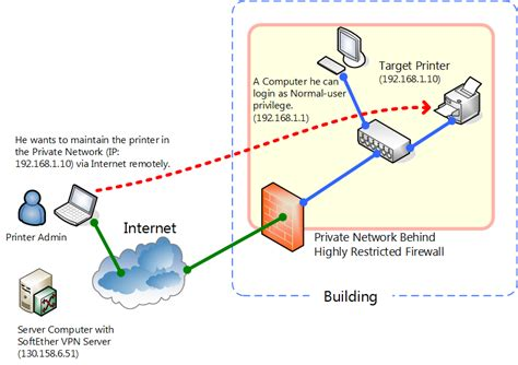 network layout with firewall 10 11 exploit securenat for remote access into firewall