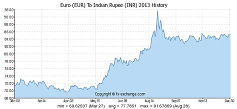 currency converter euro to inr euro eur to indian rupee inr history foreign currency