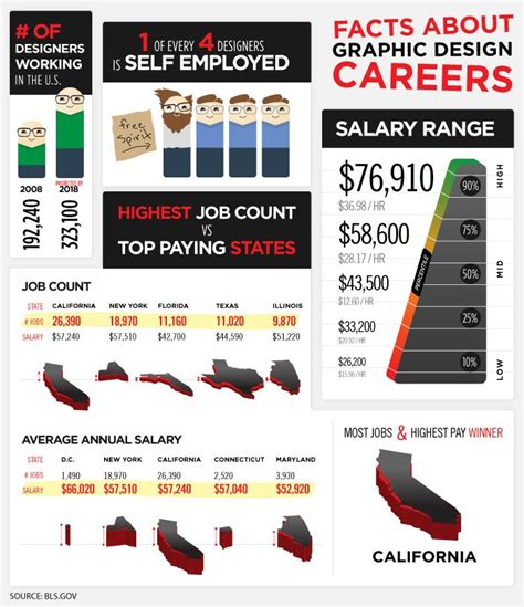 graphic design layout jobs infographic facts about graphic design careers print