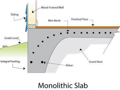 mastering building techniques tips and tricks for slabs coils and more books monolithic foundation askmediy
