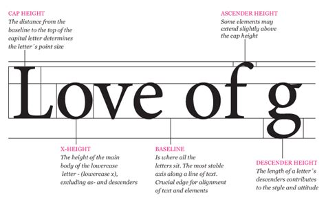 design baseline definition typography letter love of graphics