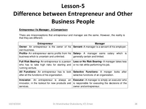 Difference Between Mba And Business Management by Chapters 2 3 4 5 Of Entrepreneurship By Dr Manishankar