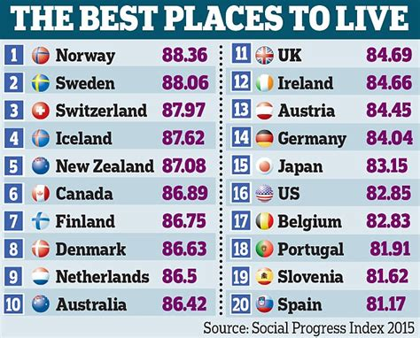 britain comes 27th in the world s health league daily mail online