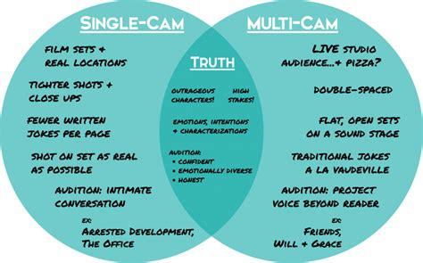 venn diagram of single stocks and funds single vs multi acs digital