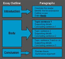 Conclusion Paragraph Exle For Essay by Custom Essay Writing Services At Paper Masters