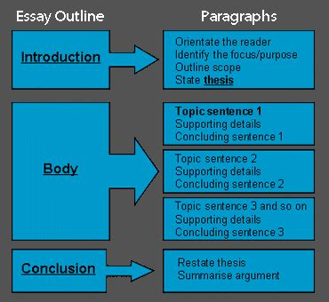 College Essay Structure by Custom Essay Writing Services At Paper Masters