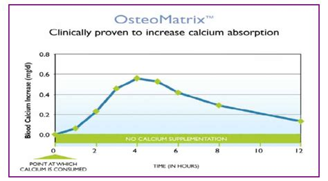 Kaplet Lancar ostematrix bukan sekadar kalsium vitamin cerdik