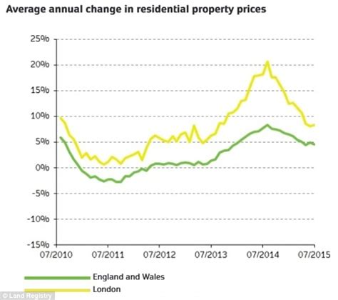 house prices up 4 6 year says land registry with