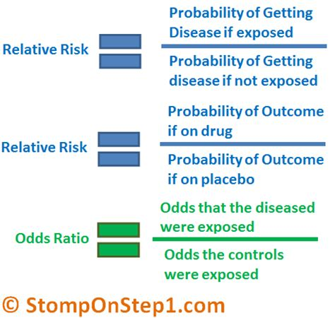 Credit Exposure Formula definition and calculation of odds ratio relative risk