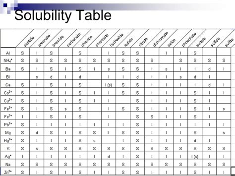 solubility chart displacement reactions ppt