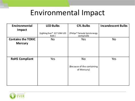 light emitting diode environmental impact led bulbs vs cfl bulbs vs incandescent bulbs