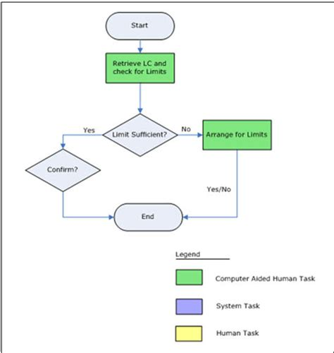 Exle Letter Of Credit Process Flow Chart 2 Export Lc Advising Process