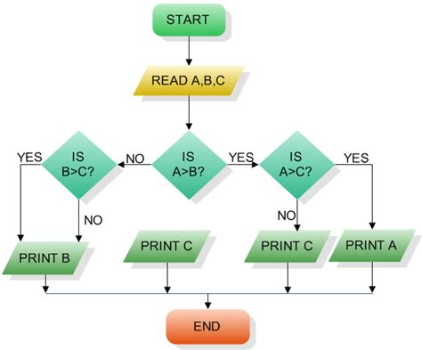 tools to draw flowchart flowchart tools look for more solutions for who