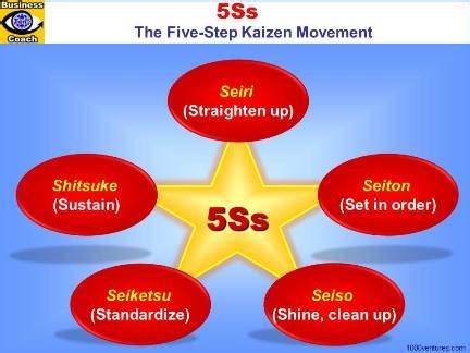 5s five challenges lean training dvd from gbmp dvdrip 5s five challenges lean training dvd from gbmp dvdrip