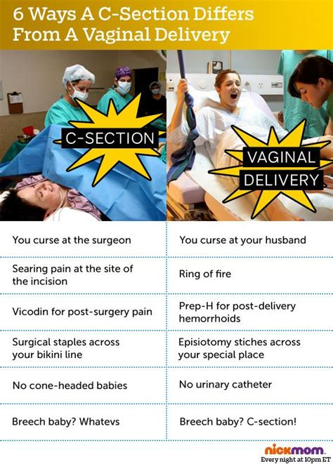 C Section Rates By Doctor by Is Vbac The Best Choice For You Baby Sounds Just