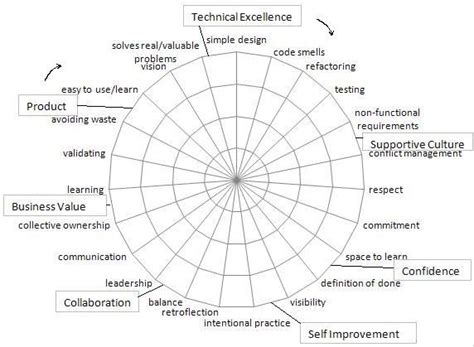 self assessment exle self and peer assessments agile skills project wiki