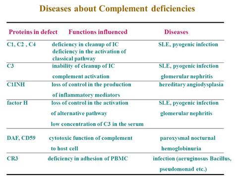 h protein deficiency the complement system concepts complement activation ppt