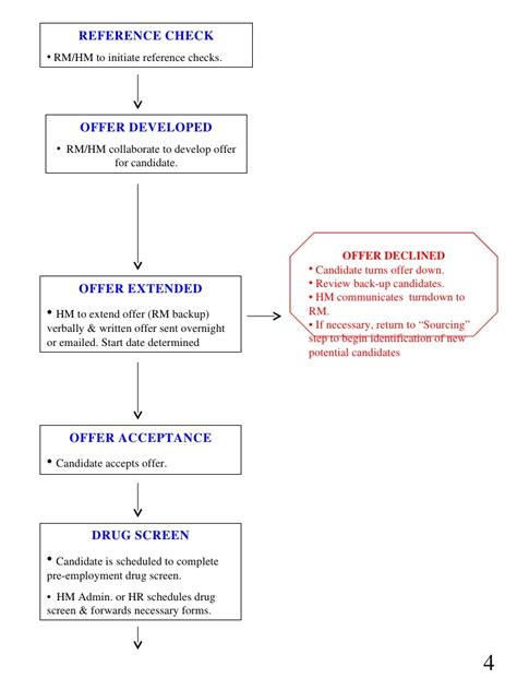 recruiting process flow map