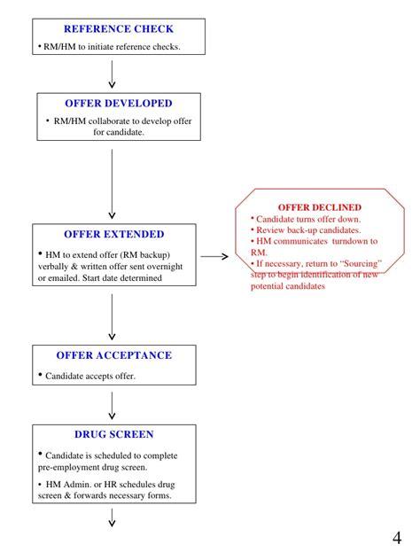 recruitment flow chart template recruiting process flow map