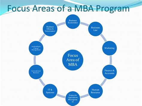 Mba Focus Areas Uf by Icfai Mba Program
