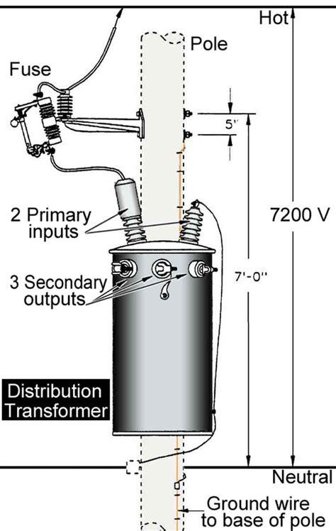 inside household distribution transformer electrical